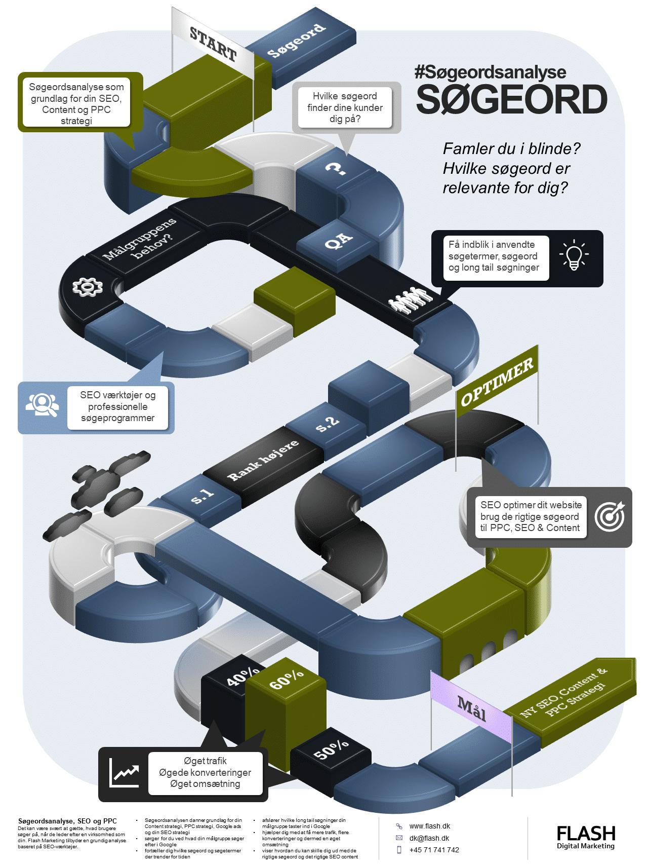 Soegeord infografik flash 1